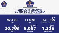 Update Korona di Indonesia 22 Mei: 20.796 Terpapar Covid-19